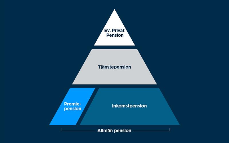 Har ar pensionens delar